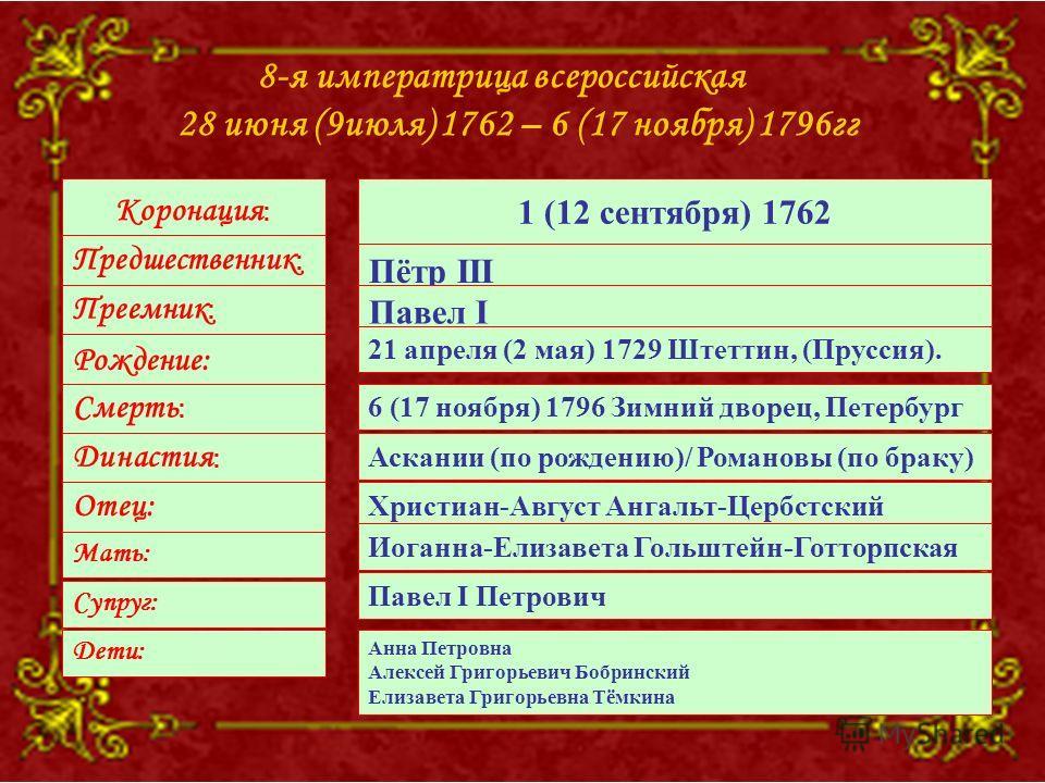 8-я императрица всероссийская 28 июня (9июля) 1762 – 6 (17 ноября) 1796гг Коронация : Предшественник : Преемник : Рождение: Смерть : Династия : Отец: Мать: Супруг: 1 (12 сентября) 1762 Пётр III Павел I 21 апреля (2 мая) 1729 Штеттин, (Пруссия). 6 (17