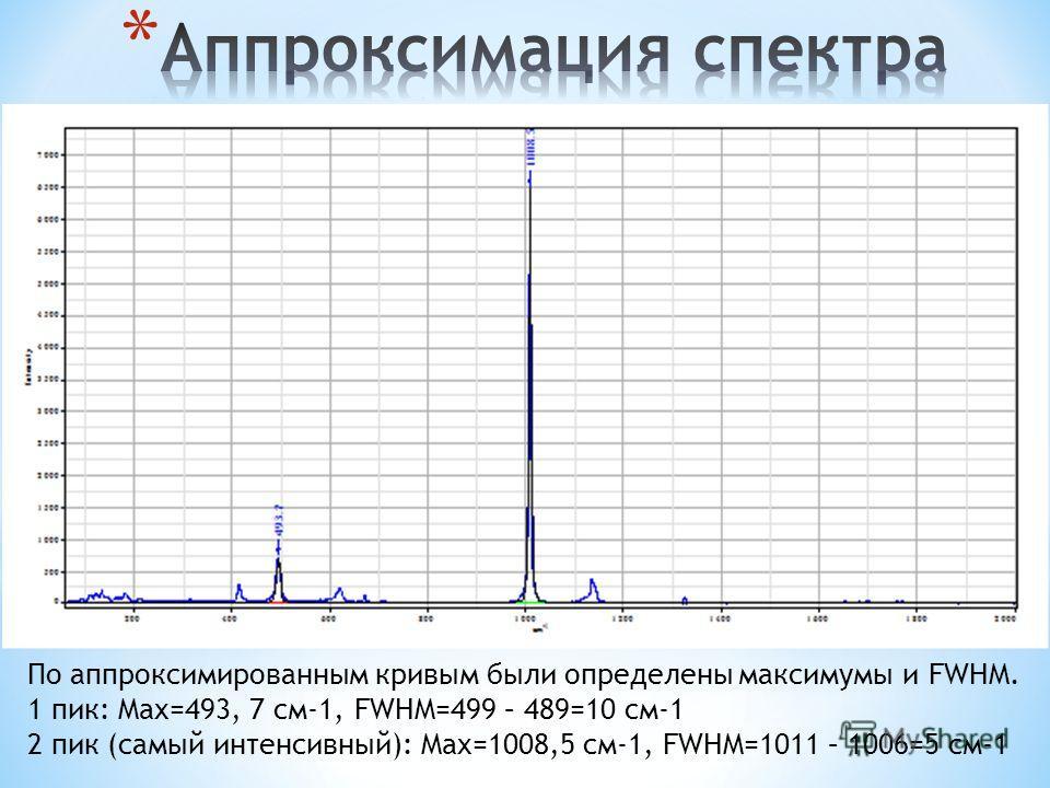 По аппроксимированным кривым были определены максимумы и FWHM. 1 пик: Max=493, 7 см-1, FWHM=499 – 489=10 см-1 2 пик (самый интенсивный): Max=1008,5 см-1, FWHM=1011 – 1006=5 см-1