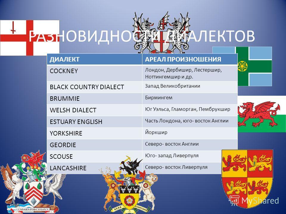 РАЗНОВИДНОСТИ ДИАЛЕКТОВ ДИАЛЕКТАРЕАЛ ПРОИЗНОШЕНИЯ СOCKNEY Лондон, Дербишир, Лестершир, Ноттингемшир и др. BLACK COUNTRY DIALECT Запад Великобритании BRUMMIE Бирмингем WELSH DIALECT Юг Уэльса, Гламорган, Пембрукшир ESTUARY ENGLISH Часть Лондона, юго-
