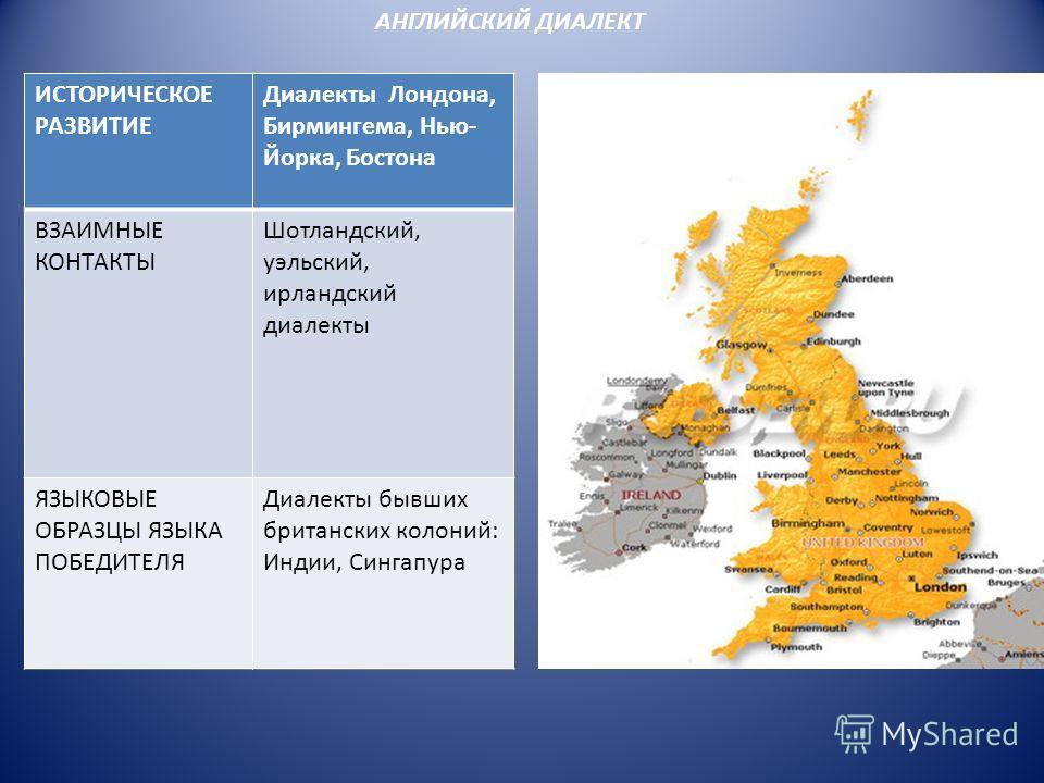 АНГЛИЙСКИЙ ДИАЛЕКТ ИСТОРИЧЕСКОЕ РАЗВИТИЕ Диалекты Лондона, Бирмингема, Нью- Йорка, Бостона ВЗАИМНЫЕ КОНТАКТЫ Шотландский, уэльский, ирландский диалекты ЯЗЫКОВЫЕ ОБРАЗЦЫ ЯЗЫКА ПОБЕДИТЕЛЯ Диалекты бывших британских колоний: Индии, Сингапура