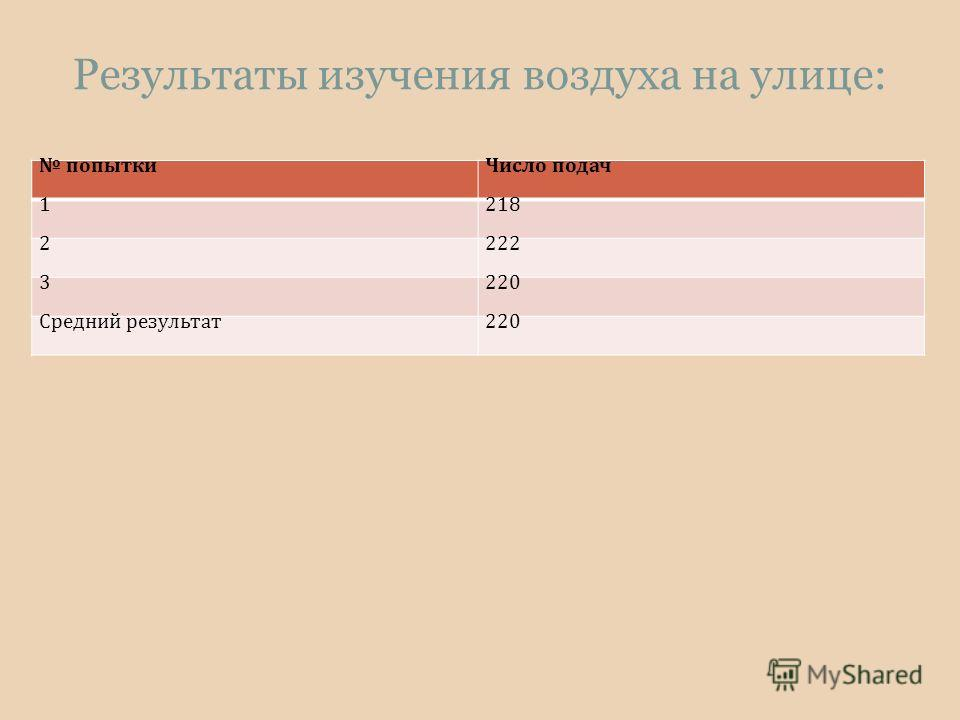 Результаты изучения воздуха на улице: попыткиЧисло подач 1218 2222 3220 Средний результат220