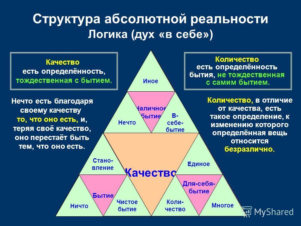 Качество Для-себя- бытие Наличное бытие Бытие Структура абсолютной реальности Логика (дух «в себе») Стано- вление Чистое бытие Ничто Иное Нечто В- себе- бытие Единое Коли- чество Многое Качество есть определённость, тождественная с бытием. Количество