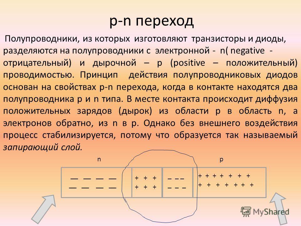 p-n переход Полупроводники, из которых изготовляют транзисторы и диоды, разделяются на полупроводники с электронной - n( negative - отрицательный) и дырочной – p (positive – положительный) проводимостью. Принцип действия полупроводниковых диодов осно