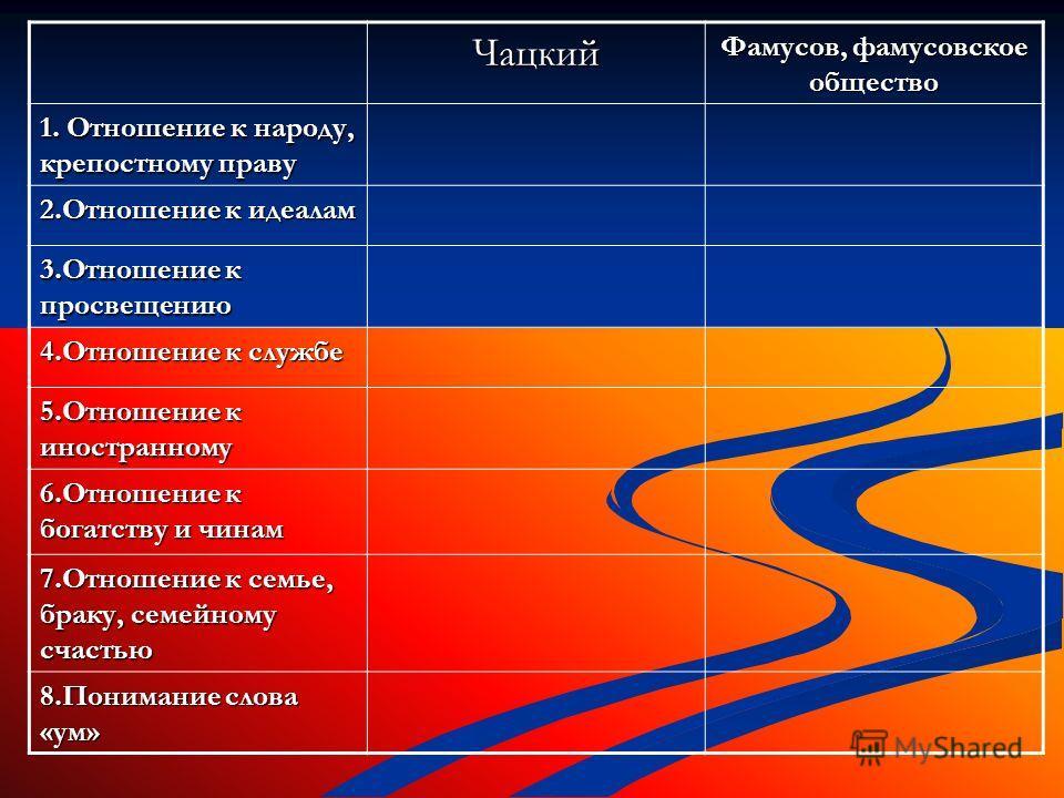 Отношение Чацкого к народу, цитаты (таблица