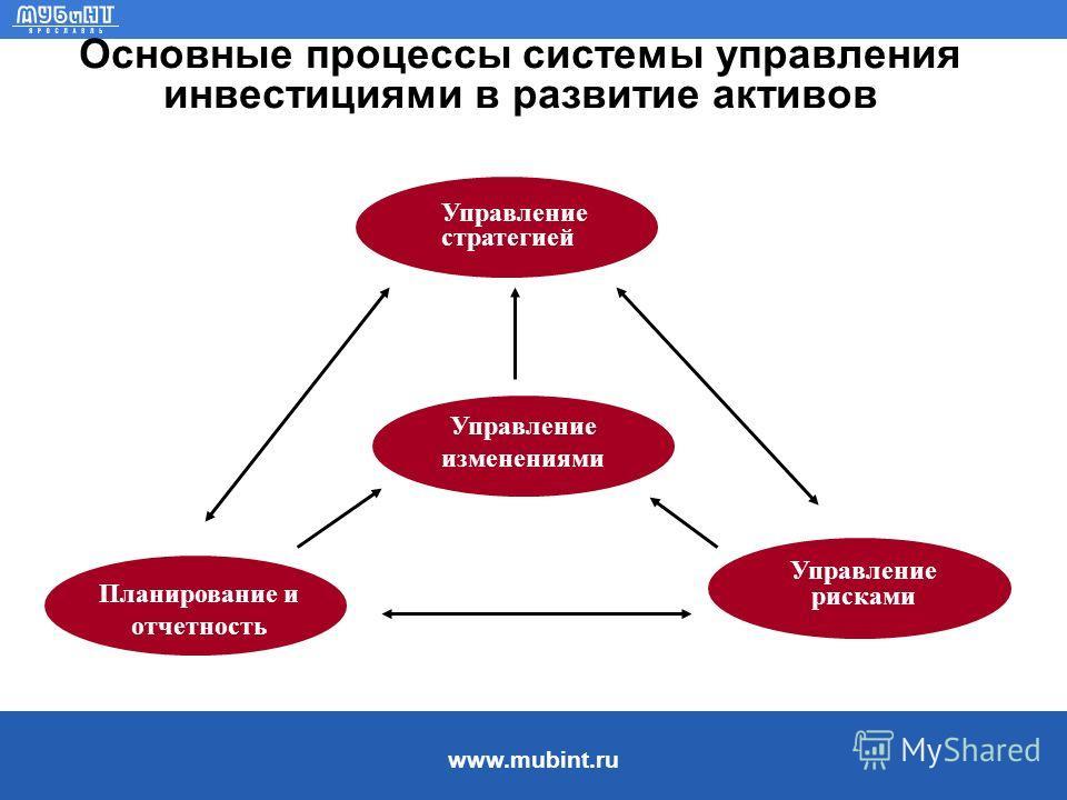 www.mubint.ru Основные процессы системы управления инвестициями в развитие активов Управление стратегией Управление изменениями Управление рисками Планирование и отчетность