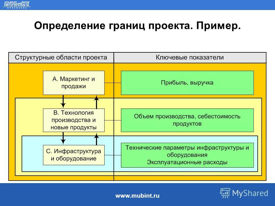 www.mubint.ru Определение границ проекта. Пример.