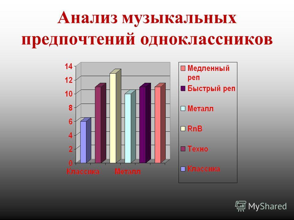 Анализ музыкальных предпочтений одноклассников