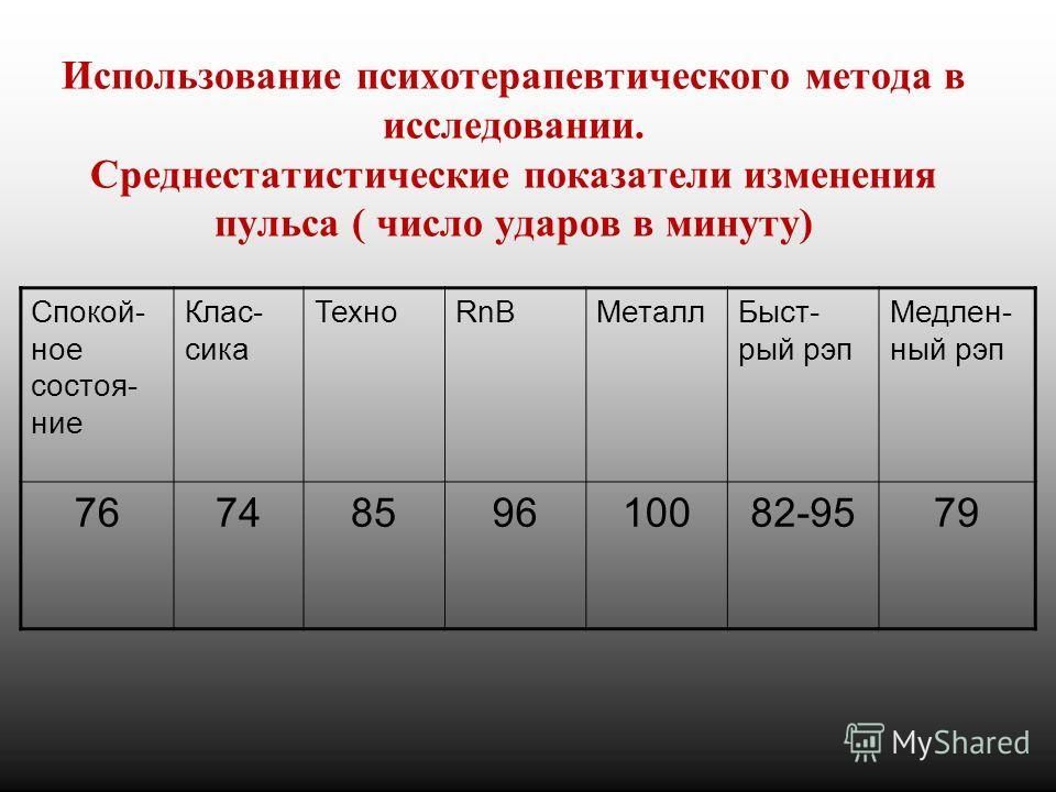 Использование психотерапевтического метода в исследовании. Среднестатистические показатели изменения пульса ( число ударов в минуту) Спокой- ное состоя- ние Клас- сика ТехноRnBМеталлБыст- рый рэп Медлен- ный рэп 7674859610082-9579