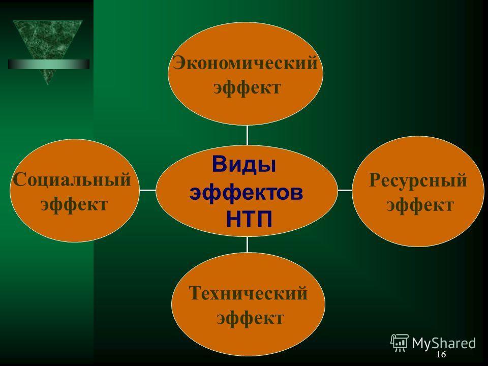 16 Социальный эффект Технический эффект Ресурсный эффект Экономический эффект Виды эффектов НТП