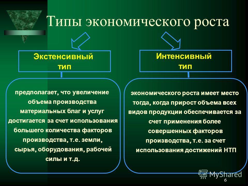 6 Типы экономического роста Экстенсивный тип Интенсивный тип предполагает, что увеличение объема производства материальных благ и услуг достигается за счет использования большего количества факторов производства, т. е. земли, сырья, оборудования, раб
