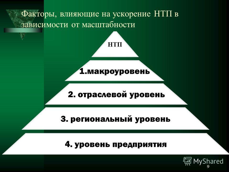 9 Факторы, влияющие на ускорение НТП в зависимости от масштабности НТП 1.макроуровень 2. отраслевой уровень 3. региональный уровень 4. уровень предприятия