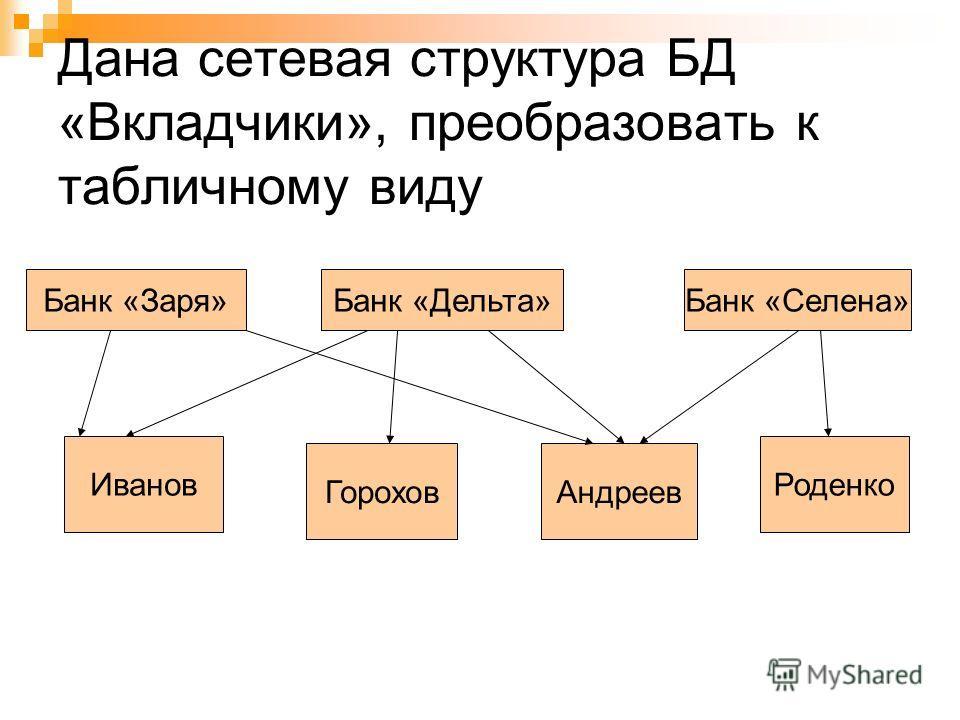 Дана сетевая структура БД «Вкладчики», преобразовать к табличному виду Банк «Заря»Банк «Дельта»Банк «Селена» Иванов ГороховАндреев Роденко