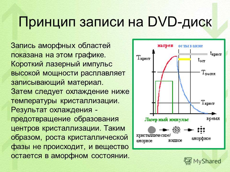 Принцип записи на DVD-диск Запись аморфных областей показана на этом графике. Короткий лазерный импульс высокой мощности расплавляет записывающий материал. Затем следует охлаждение ниже температуры кристаллизации. Результат охлаждения - предотвращени