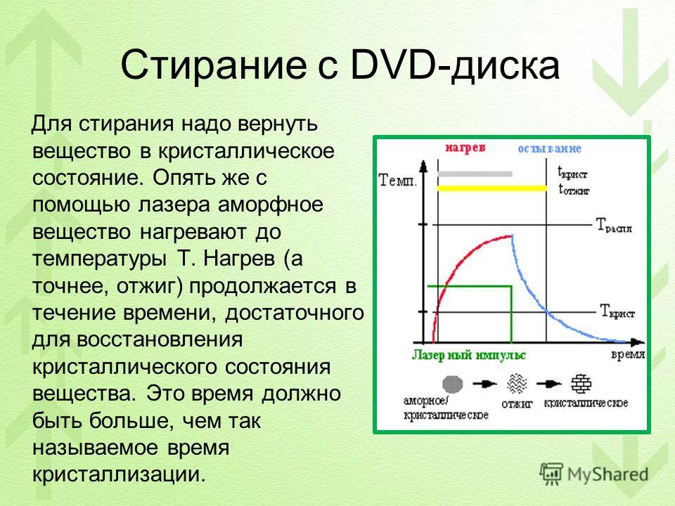 Стирание с DVD-диска Для стирания надо вернуть вещество в кристаллическое состояние. Опять же с помощью лазера аморфное вещество нагревают до температуры Т. Нагрев (а точнее, отжиг) продолжается в течение времени, достаточного для восстановления крис
