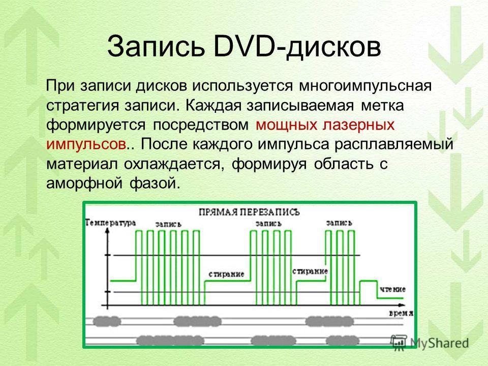 Запись DVD-дисков При записи дисков используется многоимпульсная стратегия записи. Каждая записываемая метка формируется посредством мощных лазерных импульсов.. После каждого импульса расплавляемый материал охлаждается, формируя область с аморфной фа