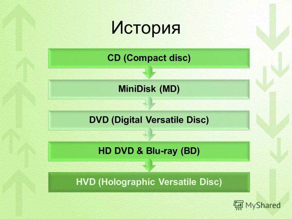 История HVD (Holographic Versatile Disc) HD DVD & Blu-ray (BD) DVD (Digital Versatile Disc) MiniDisk (MD) CD (Compact disc)