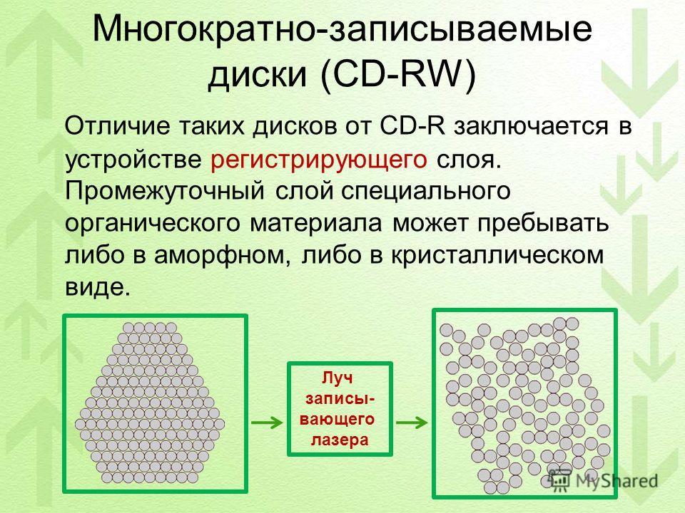 Многократно-записываемые диски (CD-RW) Отличие таких дисков от CD-R заключается в устройстве регистрирующего слоя. Промежуточный слой специального органического материала может пребывать либо в аморфном, либо в кристаллическом виде. Луч записы- вающе