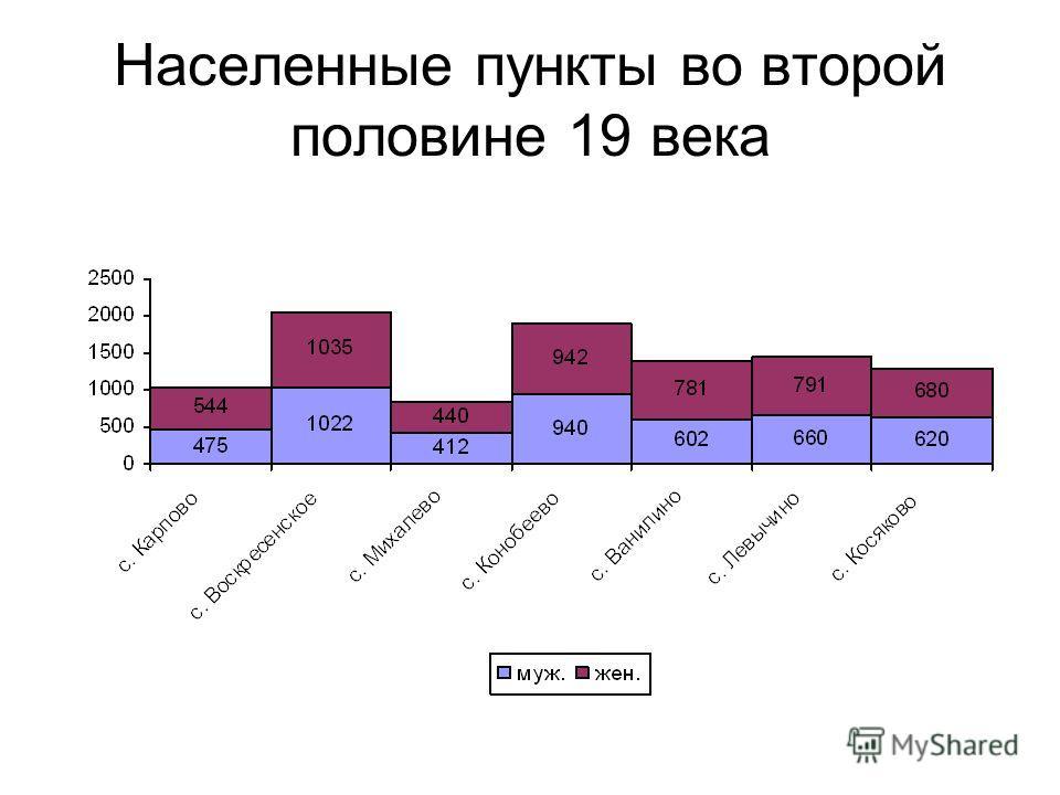 Населенные пункты во второй половине 19 века