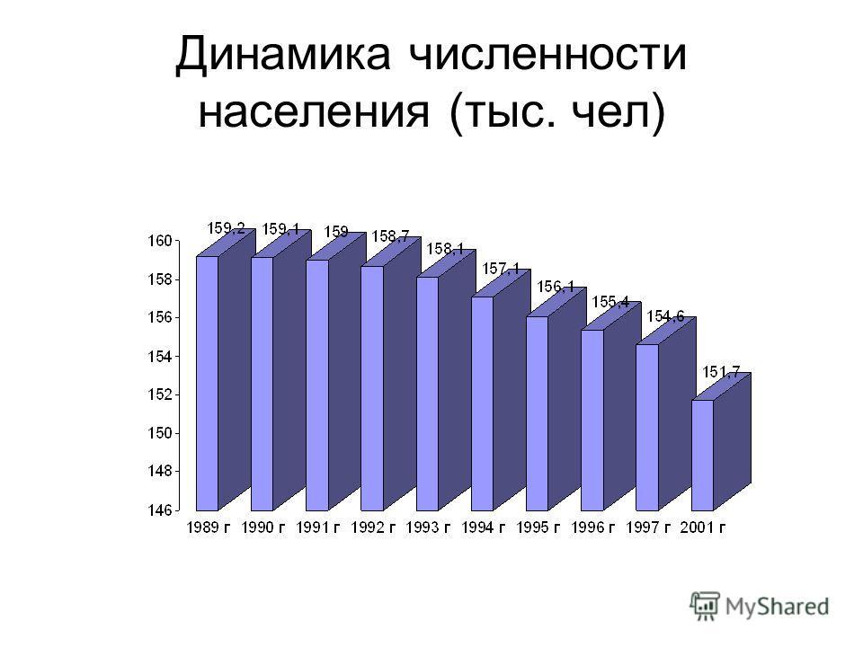 Динамика численности населения (тыс. чел)