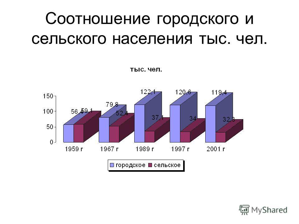 Соотношение городского и сельского населения тыс. чел.