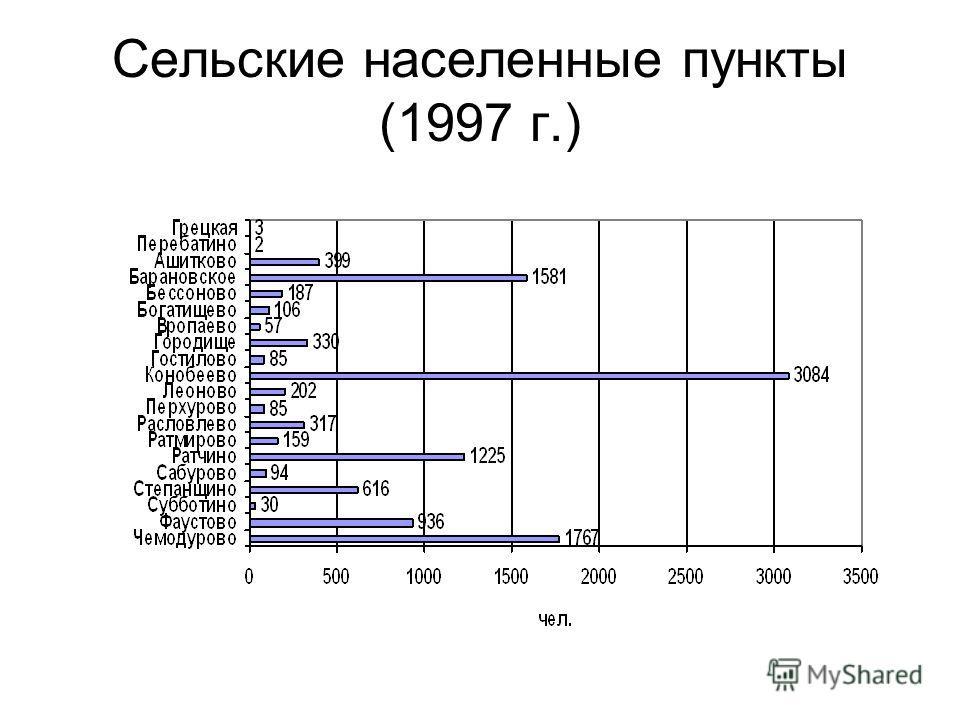 Сельские населенные пункты (1997 г.)