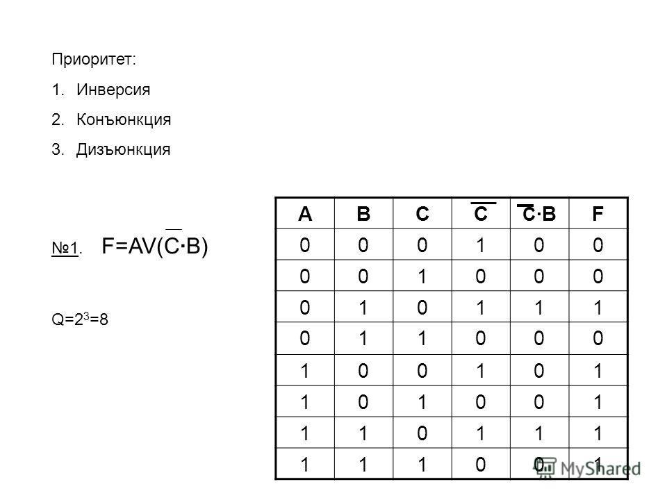 Приоритет: 1.Инверсия 2.Конъюнкция 3.Дизъюнкция 1. F=AV(C·B) Q=2 3 =8 ABCC C ·BF 000100 001000 010111 011000 100101 101001 110111 111001