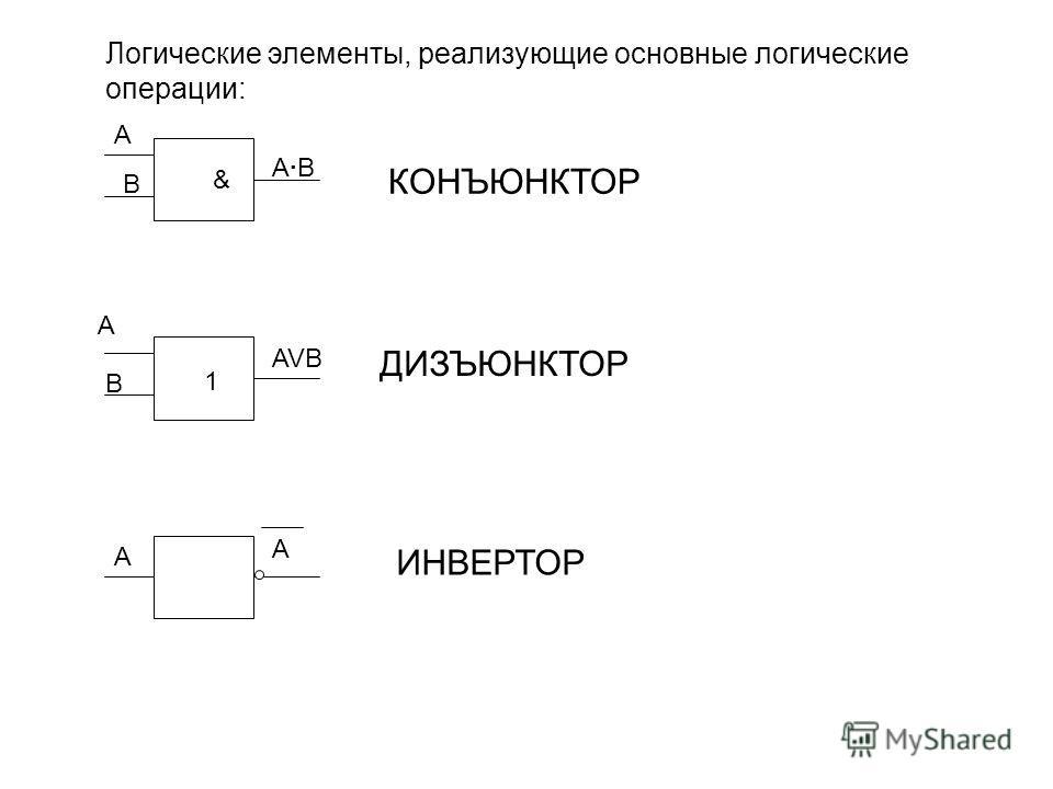 Логические элементы, реализующие основные логические операции: A B A·BA·B A B AVB A A КОНЪЮНКТОР ДИЗЪЮНКТОР ИНВЕРТОР & 1