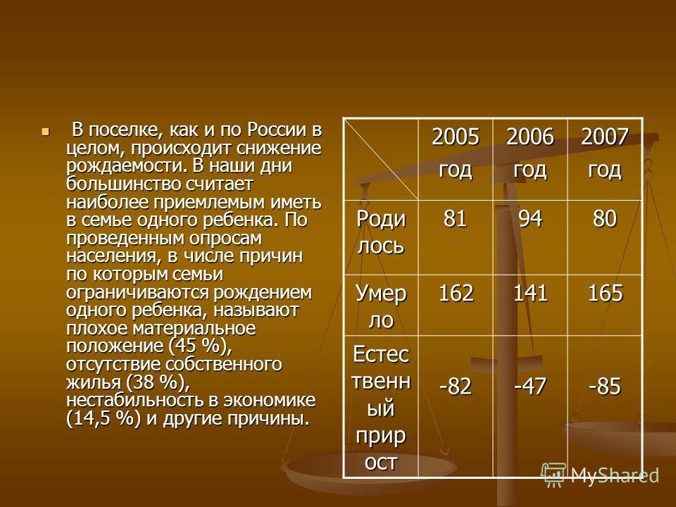 В поселке, как и по России в целом, происходит снижение рождаемости. В наши дни большинство считает наиболее приемлемым иметь в семье одного ребенка. По проведенным опросам населения, в числе причин по которым семьи ограничиваются рождением одного ре