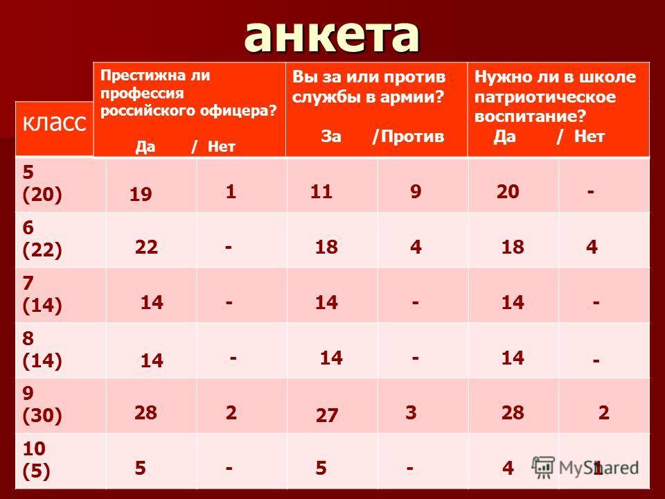 анкета класс 5 (20) 19 1 11 9 20 - 6 (22) 22 - 18 4 4 7 (14) 14 - - 14 - 8 (14) 14 - - - 9 (30) 28 2 27 3 28 2 10 (5) 5 - 5 - 4 1 Престижна ли профессия российского офицера? Да / Нет Вы за или против службы в армии? За /Против Нужно ли в школе патрио