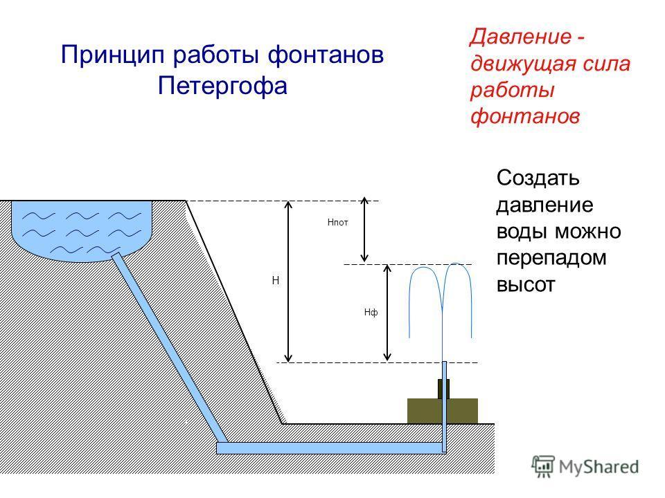 H HфHф Hпот Принцип работы фонтанов Петергофа Давление - движущая сила работы фонтанов Создать давление воды можно перепадом высот