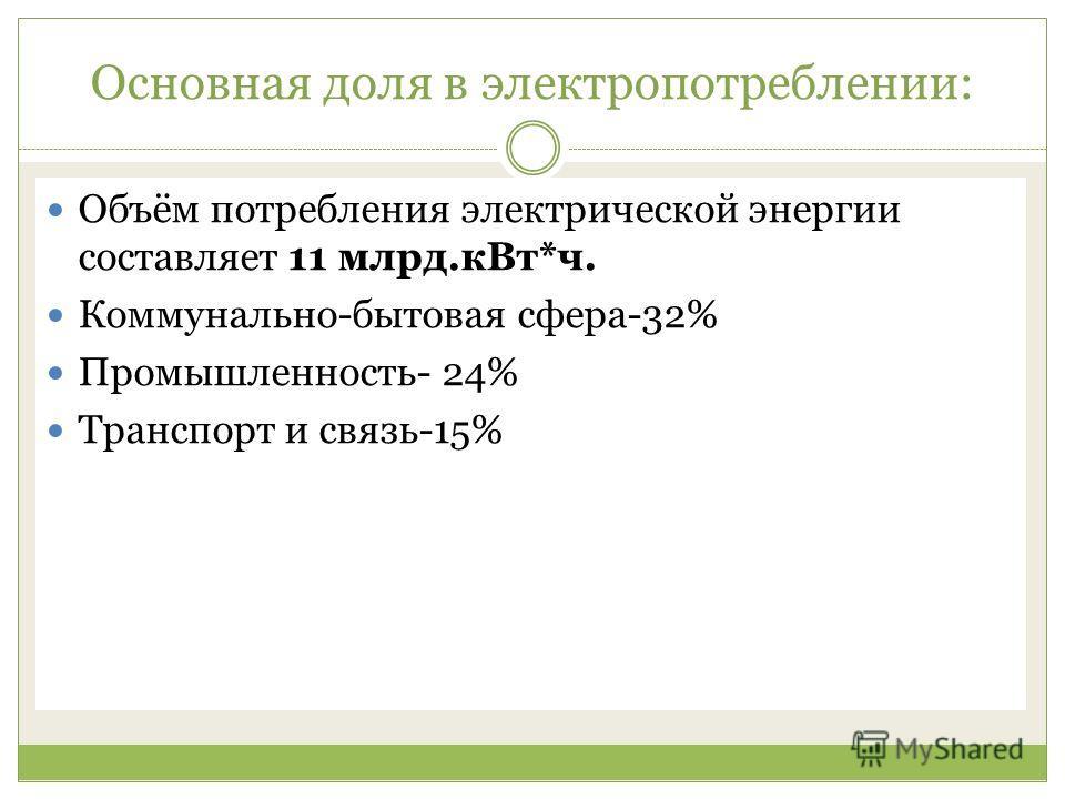 Основная доля в электропотреблении: Объём потребления электрической энергии составляет 11 млрд.кВт*ч. Коммунально-бытовая сфера-32% Промышленность- 24% Транспорт и связь-15%