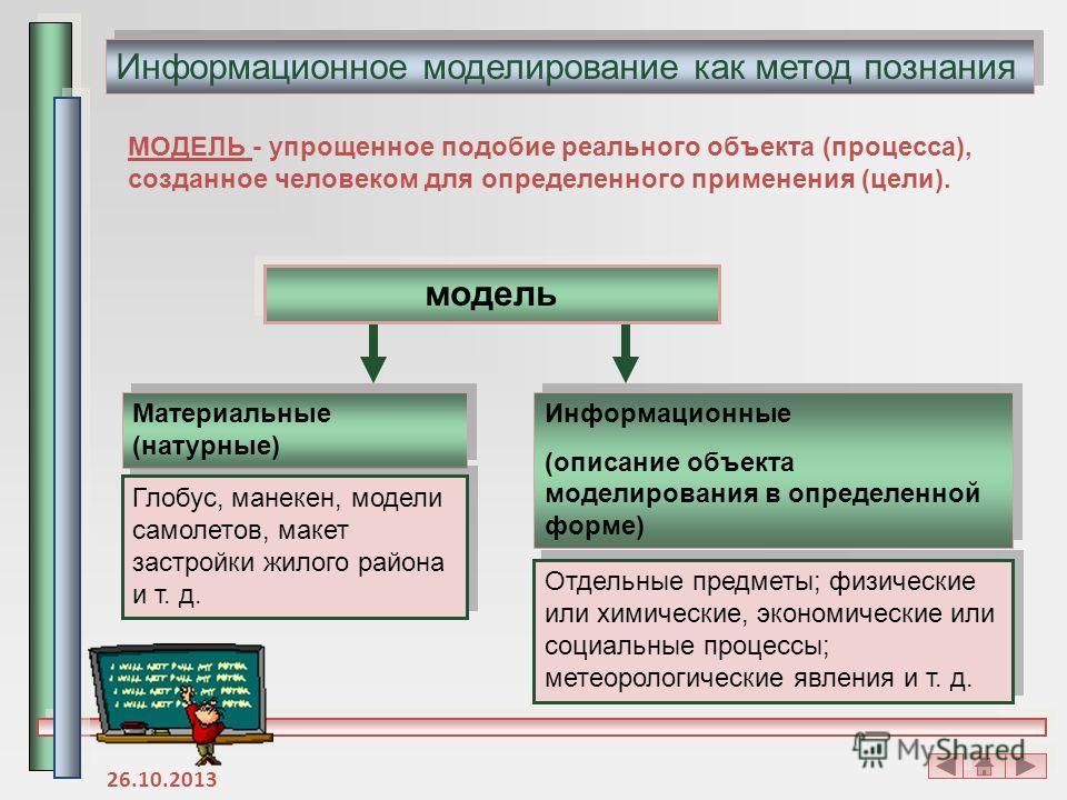 МОДЕЛЬ - упрощенное подобие реального объекта (процесса), созданное человеком для определенного применения (цели). модель Материальные (натурные) Информационные (описание объекта моделирования в определенной форме) Информационные (описание объекта мо