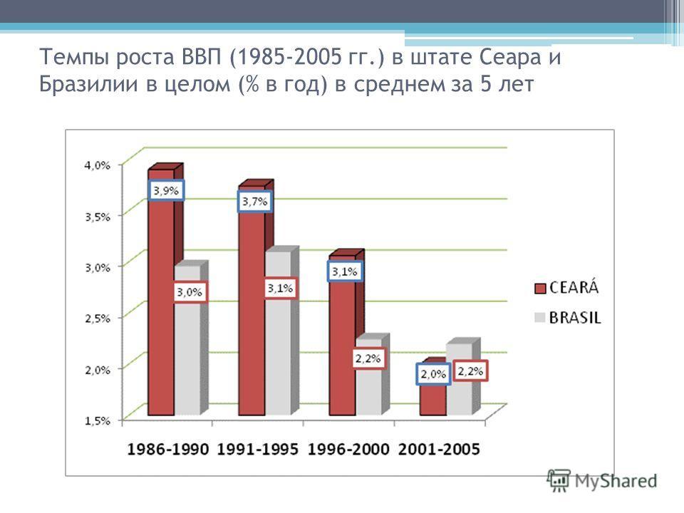 Темпы роста ВВП (1985-2005 гг.) в штате Сеара и Бразилии в целом (% в год) в среднем за 5 лет