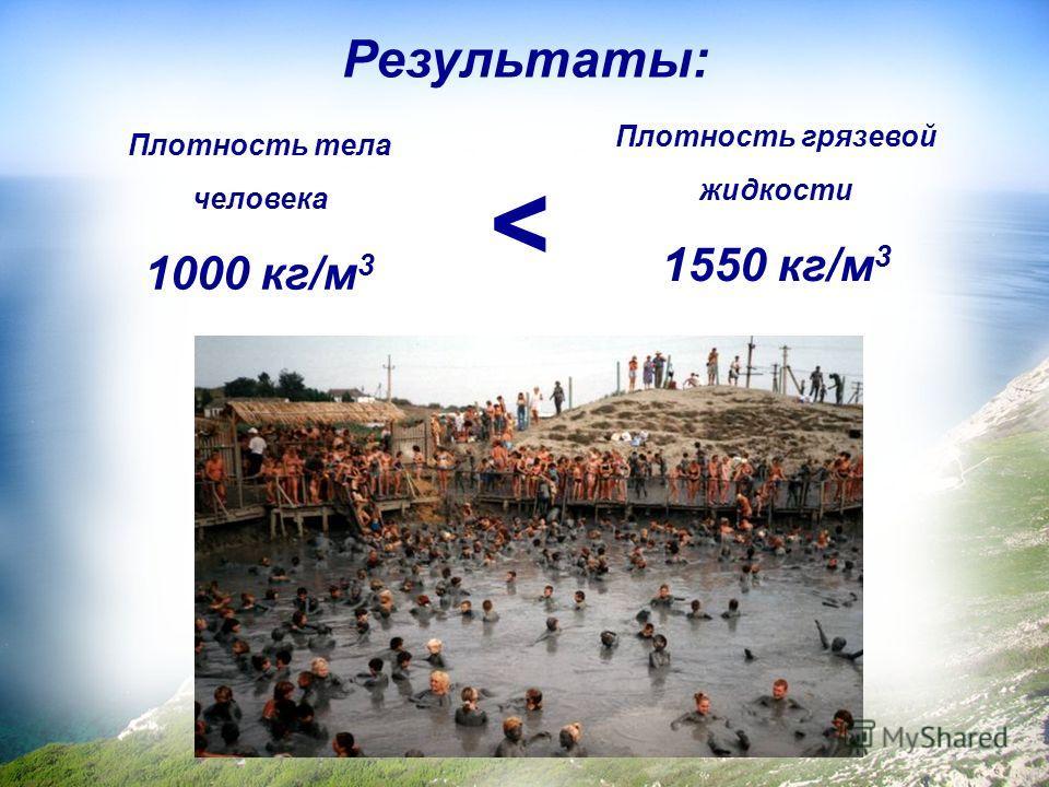 Результаты: Плотность грязевой жидкости 1550 кг/м 3 Плотность тела человека 1000 кг/м 3
