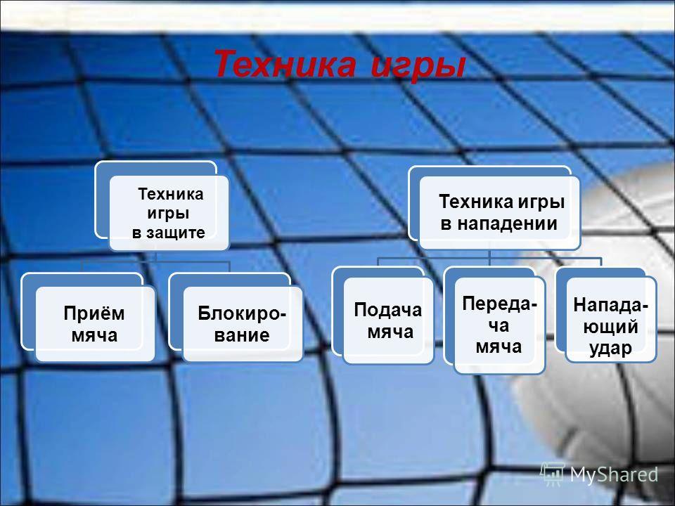 Техника игры в защите Приём мяча Блокиро- вание Техника игры в нападении Подача мяча Переда- ча мяча Напада- ющий удар