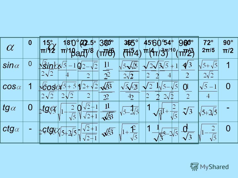 01-ctg -10tg 01cos 10sin 90° (π/2) 60° (π/3) 45° (π/4) 30° (π/6) 0°(0 рад)