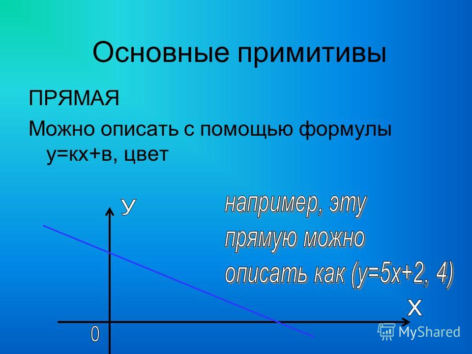 ПРЯМАЯ Можно описать с помощью формулы у=кх+в, цвет