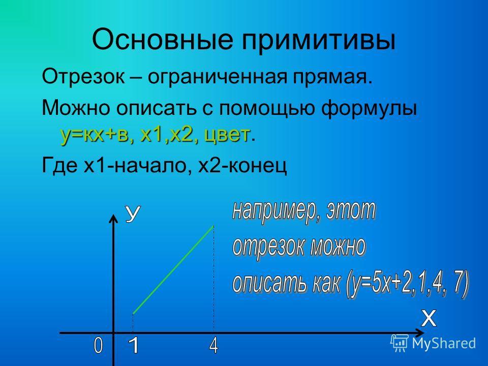 Основные примитивы Отрезок – ограниченная прямая. у=кх+в, х1,х2, цвет Можно описать с помощью формулы у=кх+в, х1,х2, цвет. Где х1-начало, х2-конец