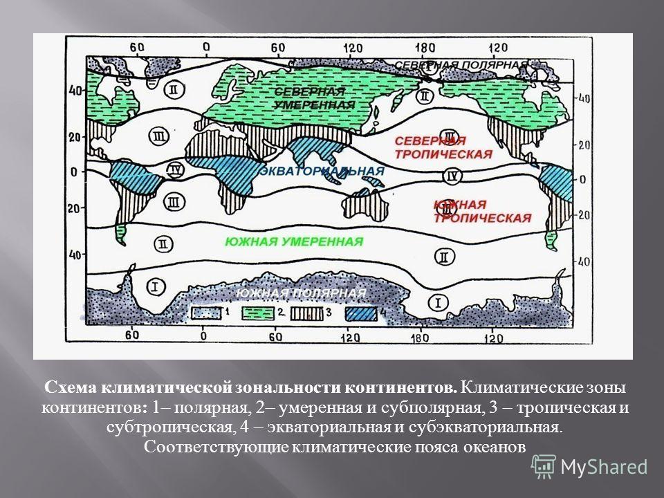 Схема климатической зональности континентов. Климатические зоны континентов: 1– полярная, 2– умеренная и субполярная, 3 – тропическая и субтропическая, 4 – экваториальная и субэкваториальная. Соответствующие климатические пояса океанов