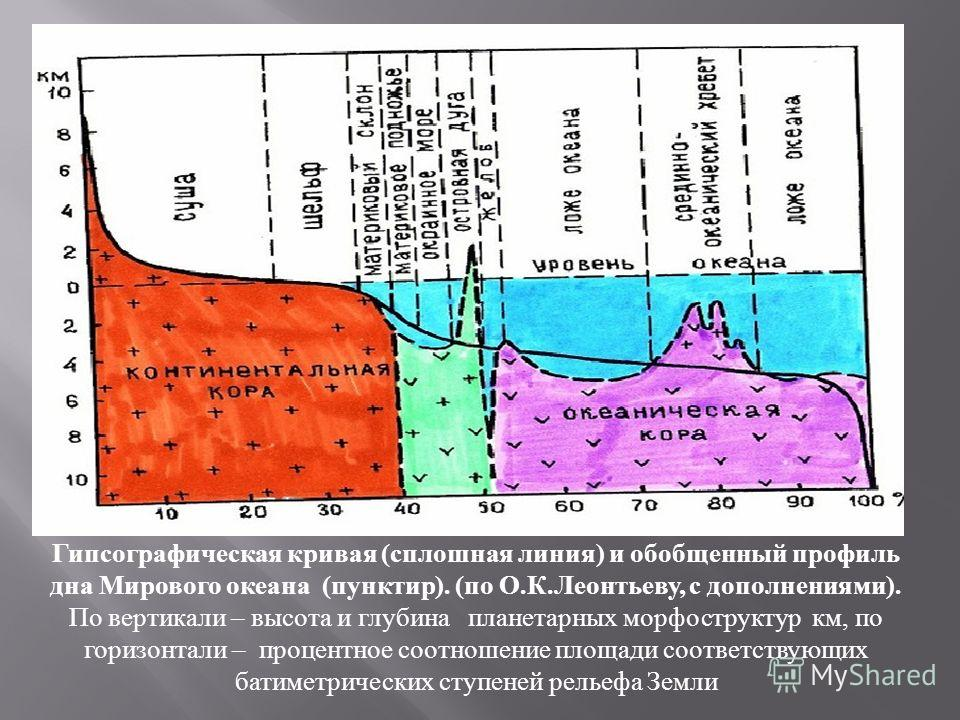 Гипсографическая кривая (сплошная линия) и обобщенный профиль дна Мирового океана (пунктир). (по О.К.Леонтьеву, с дополнениями). По вертикали – высота и глубина планетарных морфоструктур км, по горизонтали – процентное соотношение площади соответству