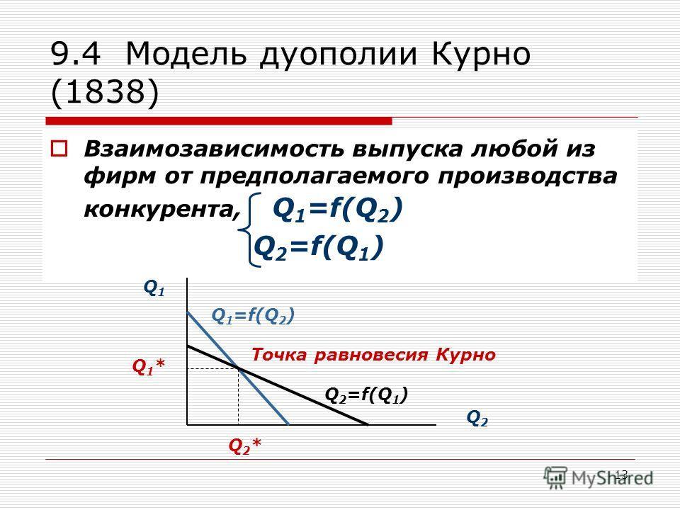 13 9.4 Модель дуополии Курно (1838) Взаимозависимость выпуска любой из фирм от предполагаемого производства конкурента, Q 1 =f(Q 2 ) Q 2 =f(Q 1 ) Q1Q1 Q2Q2 Q 1 =f(Q 2 ) Q 2 =f(Q 1 ) Точка равновесия Курно Q2*Q2* Q1*Q1*