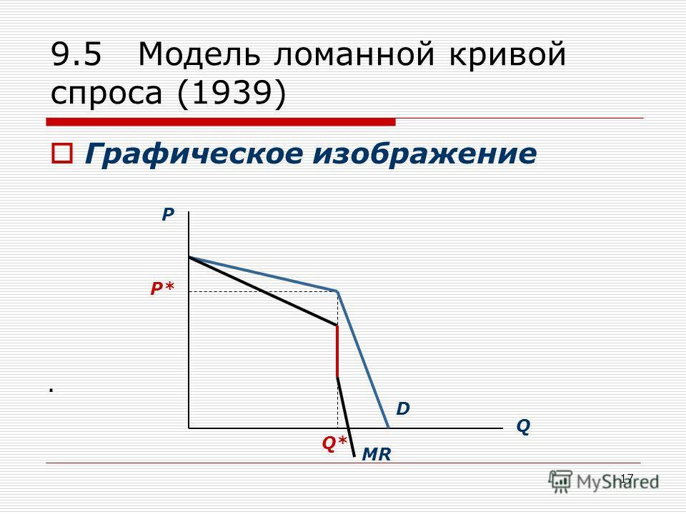 17 9.5 Модель ломанной кривой спроса (1939) Графическое изображение. P Q P* Q* D MR