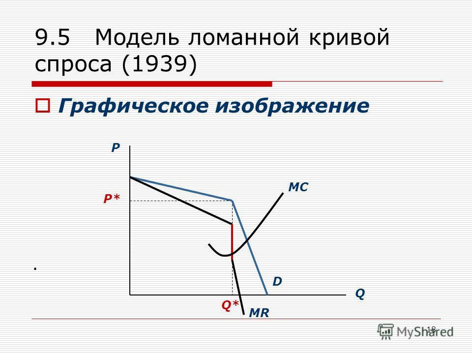 18 9.5 Модель ломанной кривой спроса (1939) Графическое изображение. P Q P* Q* D MR MC