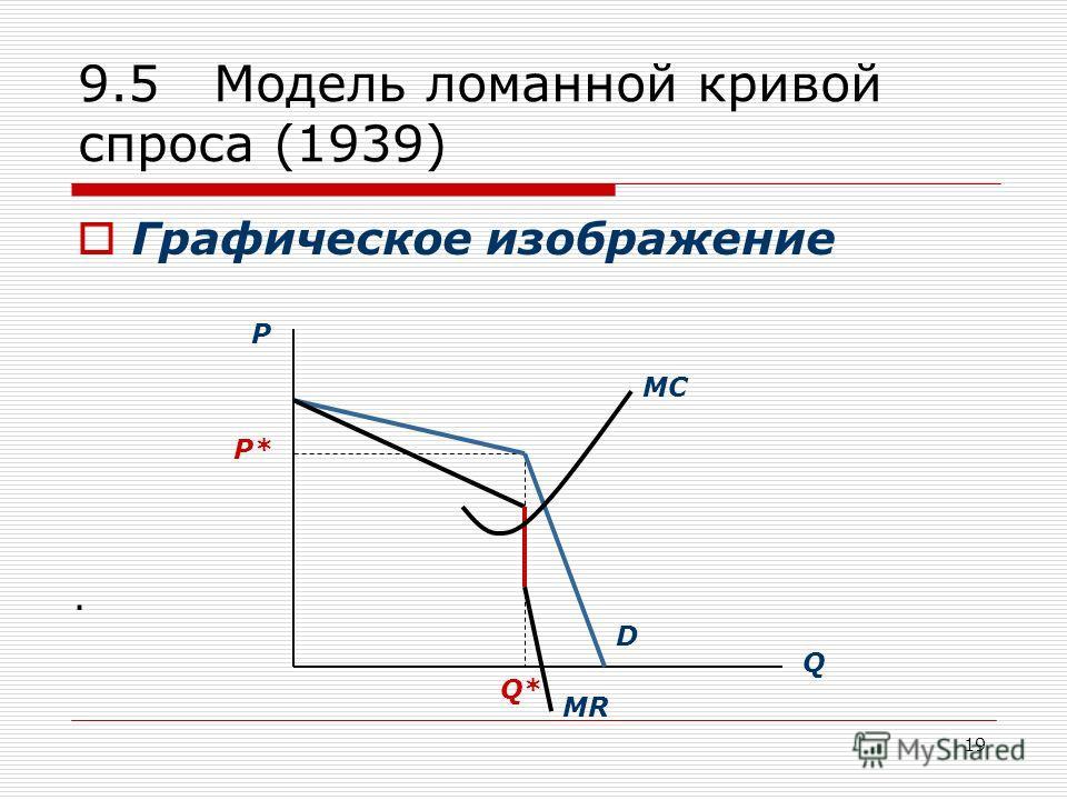 19 9.5 Модель ломанной кривой спроса (1939) Графическое изображение. P Q P* Q* D MR MC