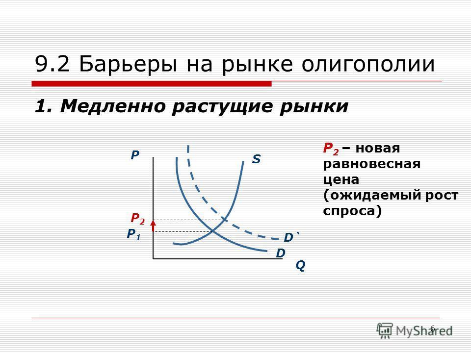6 9.2 Барьеры на рынке олигополии 1. Медленно растущие рынки Q P S D P1P1 D` P2P2 P 2 – новая равновесная цена (ожидаемый рост спроса)