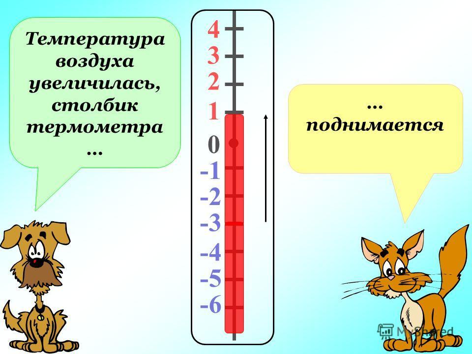 4 3 2 1 0 -2 -3 -4 -5 -6 Температура воздуха увеличилась, столбик термометра … … поднимается