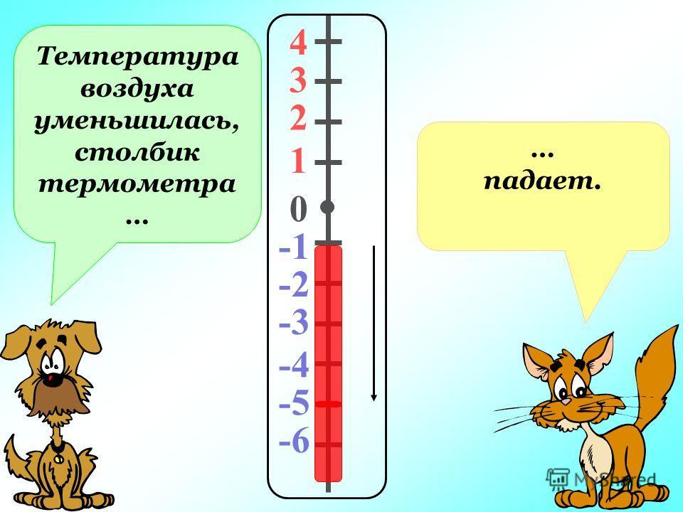 Температура воздуха уменьшилась, столбик термометра … … падает. 4 3 2 1 0 -2 -3 -4 -5 -6