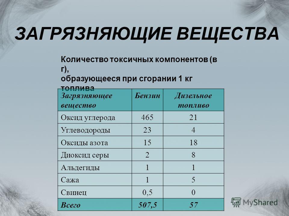Количество токсичных компонентов (в г), образующееся при сгорании 1 кг топлива Загрязняющее вещество БензинДизельное топливо Оксид углерода46521 Углеводороды234 Оксиды азота1518 Диоксид серы28 Альдегиды11 Сажа15 Свинец0,50 Всего507,557 ЗАГРЯЗНЯЮЩИЕ В