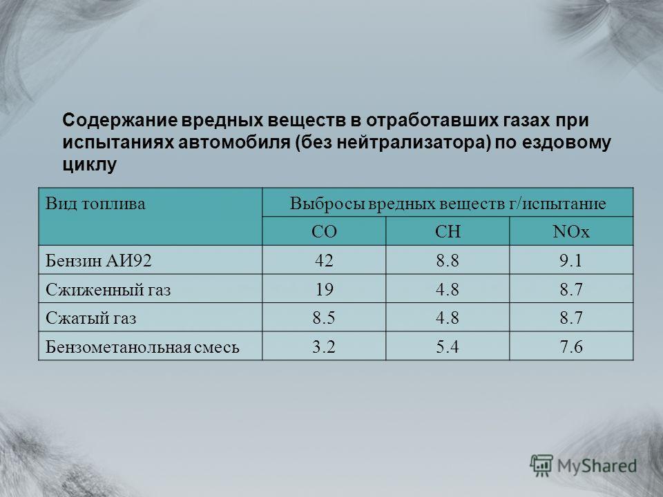 Содержание вредных веществ в отработавших газах при испытаниях автомобиля (без нейтрализатора) по ездовому циклу Вид топливаВыбросы вредных веществ г/испытание СОСНNOx Бензин АИ92428.89.1 Сжиженный газ194.88.7 Сжатый газ8.54.88.7 Бензометанольная сме
