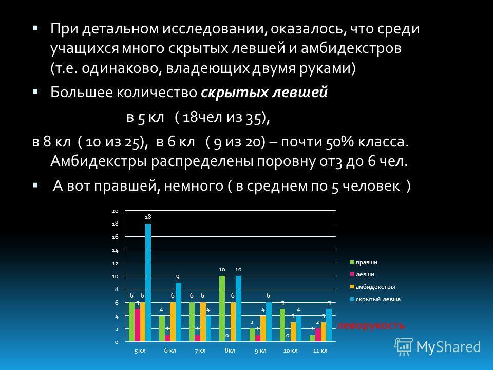 При детальном исследовании, оказалось, что среди учащихся много скрытых левшей и амбидекстров (т.е. одинаково, владеющих двумя руками) Большее количество скрытых левшей в 5 кл ( 18чел из 35), в 8 кл ( 10 из 25), в 6 кл ( 9 из 20) – почти 50% класса.